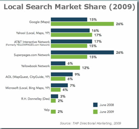 Market Share by Local Search