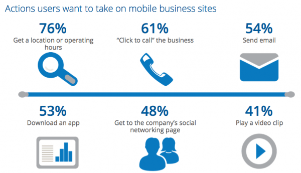 How Mobile Websites Are Used