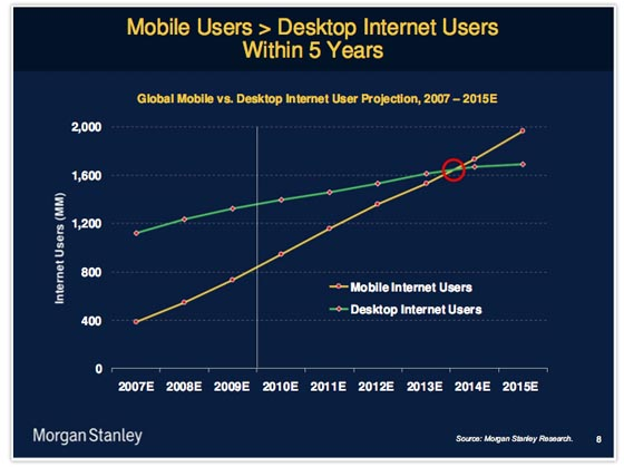 mobile website usage - Source-Morgan Stanley